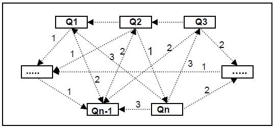 系统各要素之间直接关系图 索果设计
